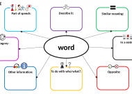 General word web template with explanation
